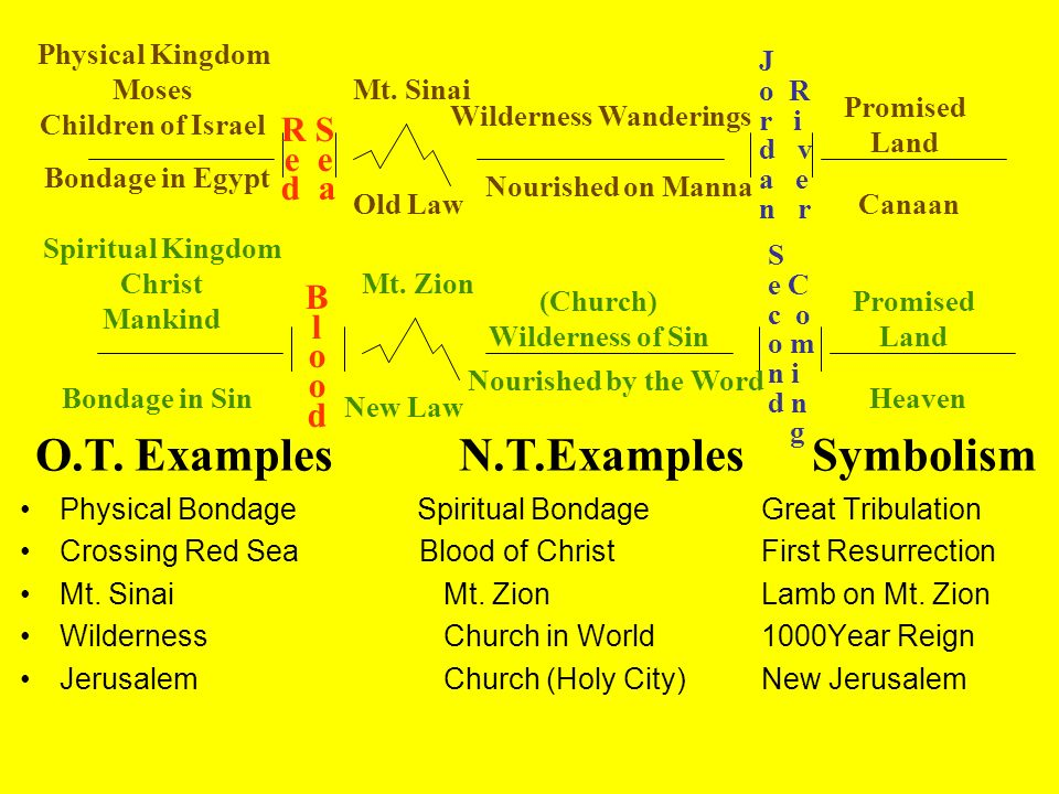 Physical Kingdom Moses Children of Israel R S e d a Mt. Sinai Old Law Wilderness Wanderings Nourished on Manna J o R r i d v a e n r Promised Land Can