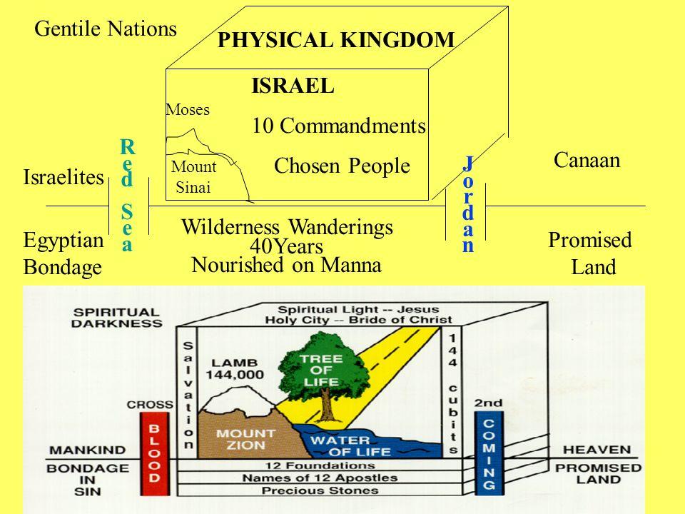 PHYSICAL KINGDOM ISRAEL Moses Mount Sinai Gentile Nations 10 Commandments Chosen People Israelites Egyptian Bondage RedSeaRedSea JordanJordan Wilderne