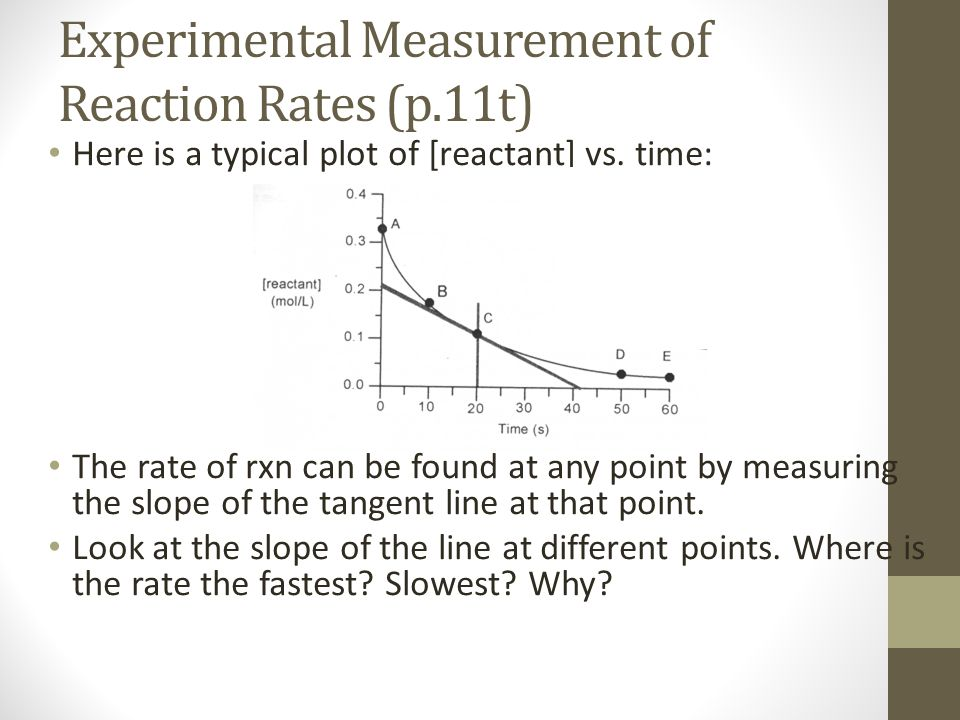 Experimental Measurement of Reaction Rates (p.11t) Here is a typical plot of [reactant] vs.