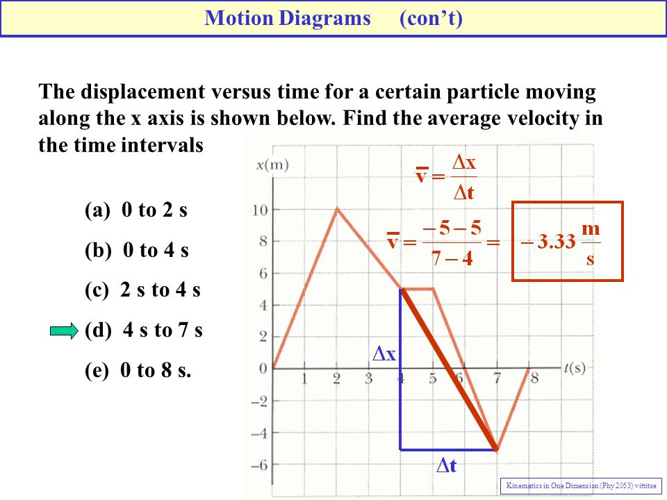 The displacement versus time for a certain particle moving along the x axis is shown below.