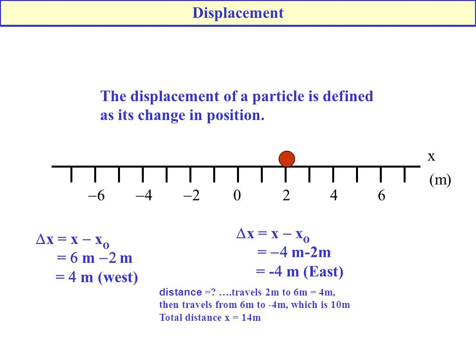 0246 2 4 6 x The displacement of a particle is defined as its change in position.
