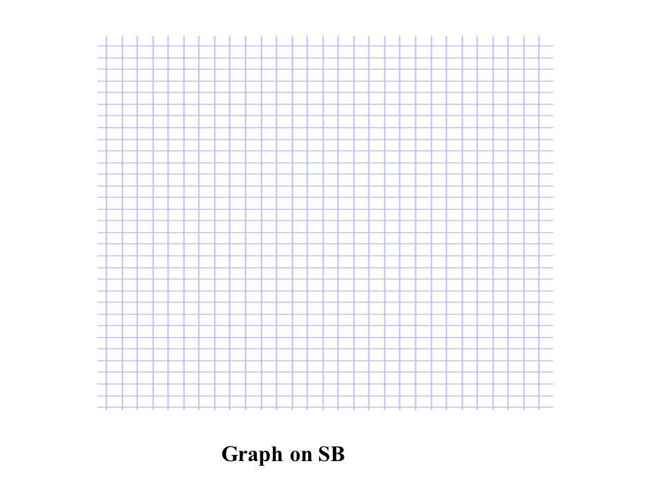 Graph on SB