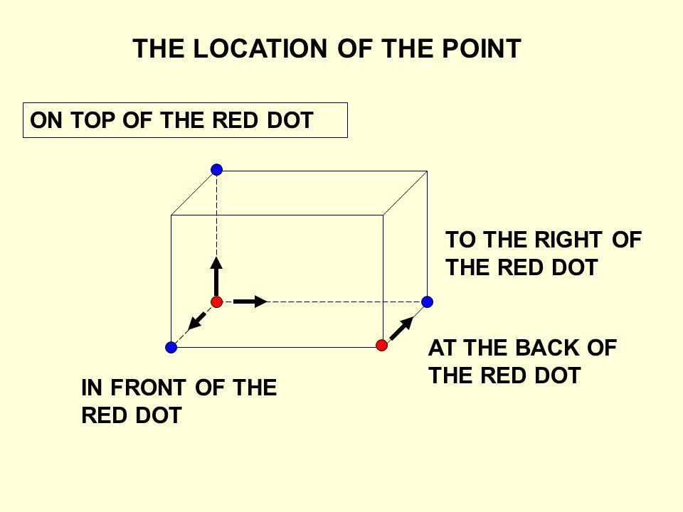 ON TOP OF THE RED DOT TO THE RIGHT OF THE RED DOT IN FRONT OF THE RED DOT AT THE BACK OF THE RED DOT THE LOCATION OF THE POINT