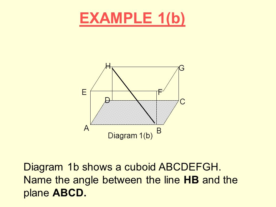 EXAMPLE 1(b) B A C D E H G F Diagram 1(b) Diagram 1b shows a cuboid ABCDEFGH. Name the angle between the line HB and the plane ABCD.
