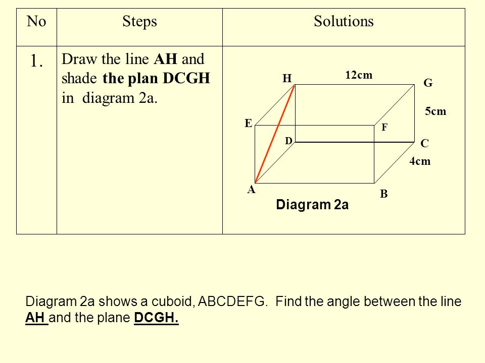 Draw the line AH and shade the plan DCGH in diagram 2a. 1. SolutionsStepsNo A C D E H G F 5cm 4cm 12cm B Diagram 2a Diagram 2a shows a cuboid, ABCDEFG
