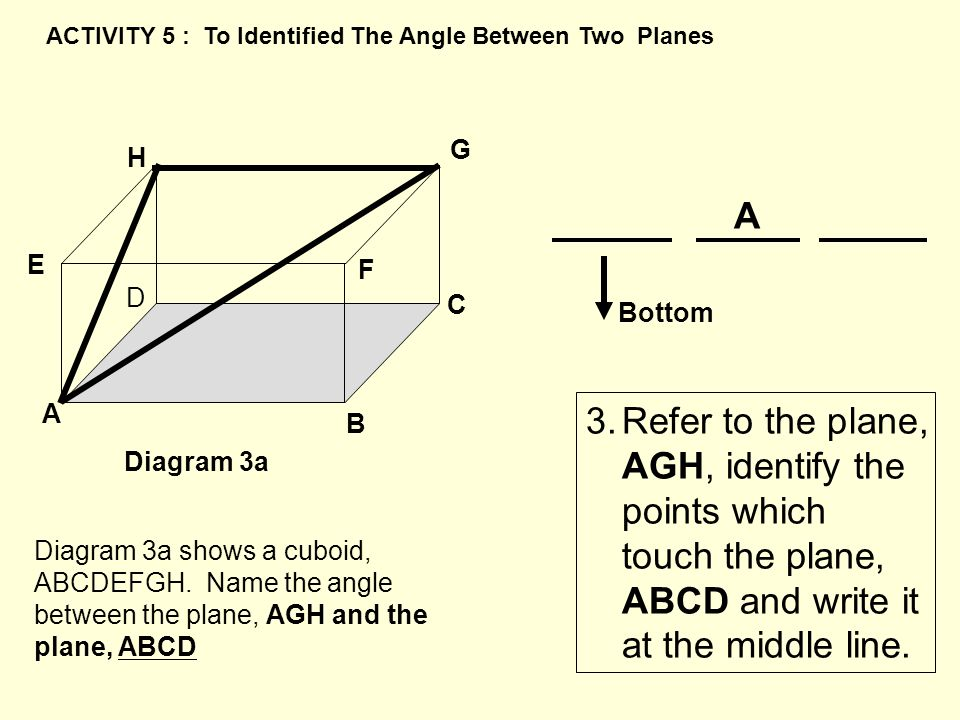 B A C D E H G F Diagram 3a A Bottom 3.Refer to the plane, AGH, identify the points which touch the plane, ABCD and write it at the middle line. ACTIVI