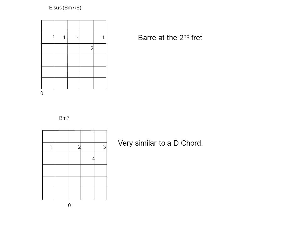 Barre at the 2 nd fret Very similar to a D Chord.