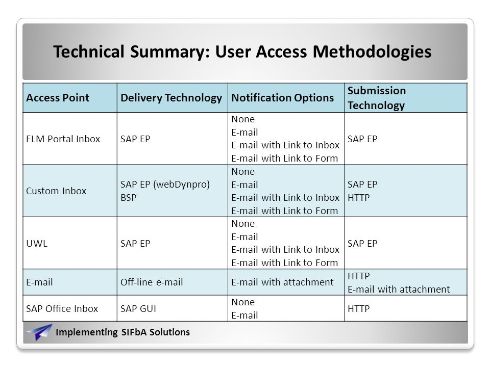 Implementing SIFbA Solutions Technical Summary: User Access Methodologies Access PointDelivery TechnologyNotification Options Submission Technology FLM Portal InboxSAP EP None   with Link to Inbox  with Link to Form SAP EP Custom Inbox SAP EP (webDynpro) BSP None   with Link to Inbox  with Link to Form SAP EP HTTP UWLSAP EP None   with Link to Inbox  with Link to Form SAP EP  Off-line   with attachment HTTP  with attachment SAP Office InboxSAP GUI None  HTTP