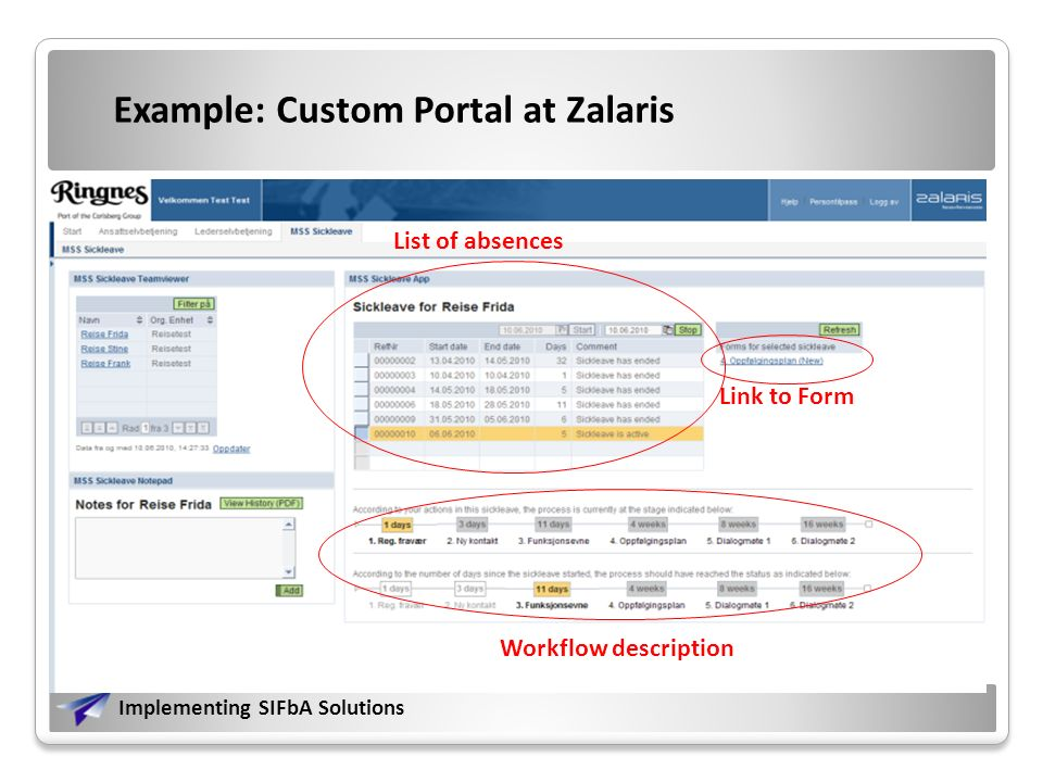 Implementing SIFbA Solutions Example: Custom Portal at Zalaris Custom iView with FLM form