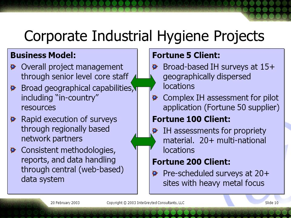 20 February 2003Copyright © 2003 InteGreyted Consultants, LLCSlide 10 Corporate Industrial Hygiene Projects Business Model: Overall project management through senior level core staff Broad geographical capabilities, including in-country resources Rapid execution of surveys through regionally based network partners Consistent methodologies, reports, and data handling through central (web-based) data system Fortune 5 Client: Broad-based IH surveys at 15+ geographically dispersed locations Complex IH assessment for pilot application (Fortune 50 supplier) Fortune 100 Client: IH assessments for propriety material.