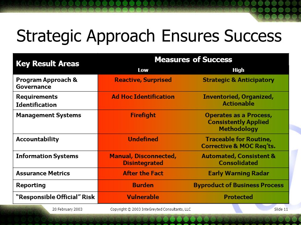 20 February 2003Copyright © 2003 InteGreyted Consultants, LLCSlide 11 Key Result Areas Measures of Success LowHigh Program Approach & Governance Reactive, SurprisedStrategic & Anticipatory Requirements Identification Ad Hoc IdentificationInventoried, Organized, Actionable Management SystemsFirefightOperates as a Process, Consistently Applied Methodology AccountabilityUndefinedTraceable for Routine, Corrective & MOC Reqts.