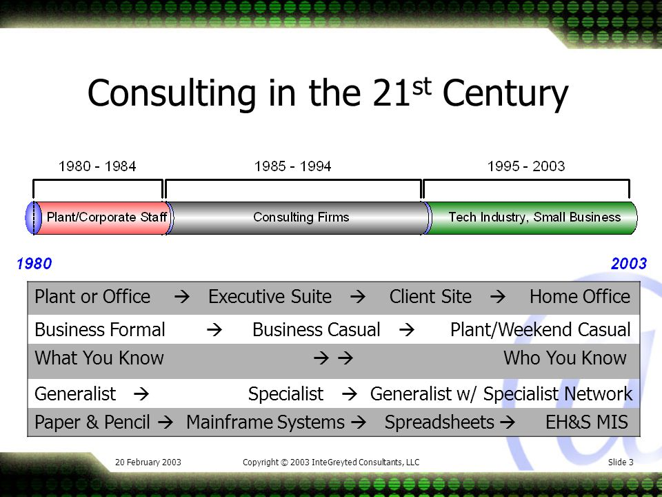 20 February 2003Copyright © 2003 InteGreyted Consultants, LLCSlide 3 Consulting in the 21 st Century Plant or Office Executive Suite Client Site Home Office Business Formal Business Casual Plant/Weekend Casual What You Know Who You Know Generalist Specialist Generalist w/ Specialist Network Paper & Pencil Mainframe Systems Spreadsheets EH&S MIS