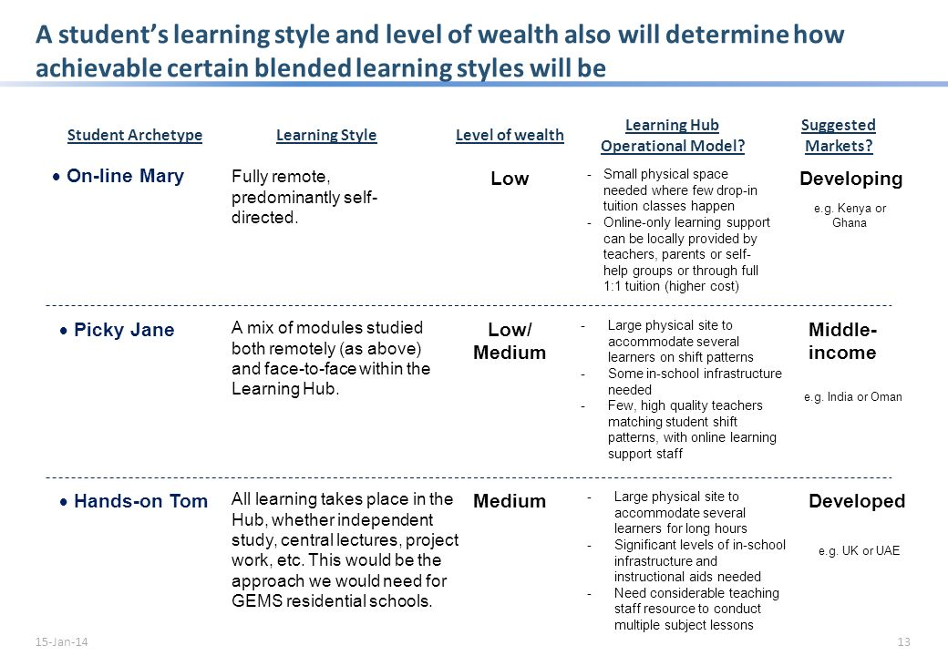 A students age is a major factor in determining how self-directed and digitally-dependent their mode of study should be 12 14-19 year olds5-8 year olds9-13 year olds Heavy focus on class based learning Likely to be moving away from class-based learning Heavy focus on class based learning Heavy focus on supervised e- learning Some supervised e-learning Some unsupervised e- learning Heavy focus on unsupervised e- learning Unsupervised e- learning unlikely to be appropriate Class Based Learning E-Learning on Site (Supervised) E-Learning at Home (Unsupervised) The 14-19 age group would be best suited to a blended learning approach combining some class based learning with e-learning on site and at home.