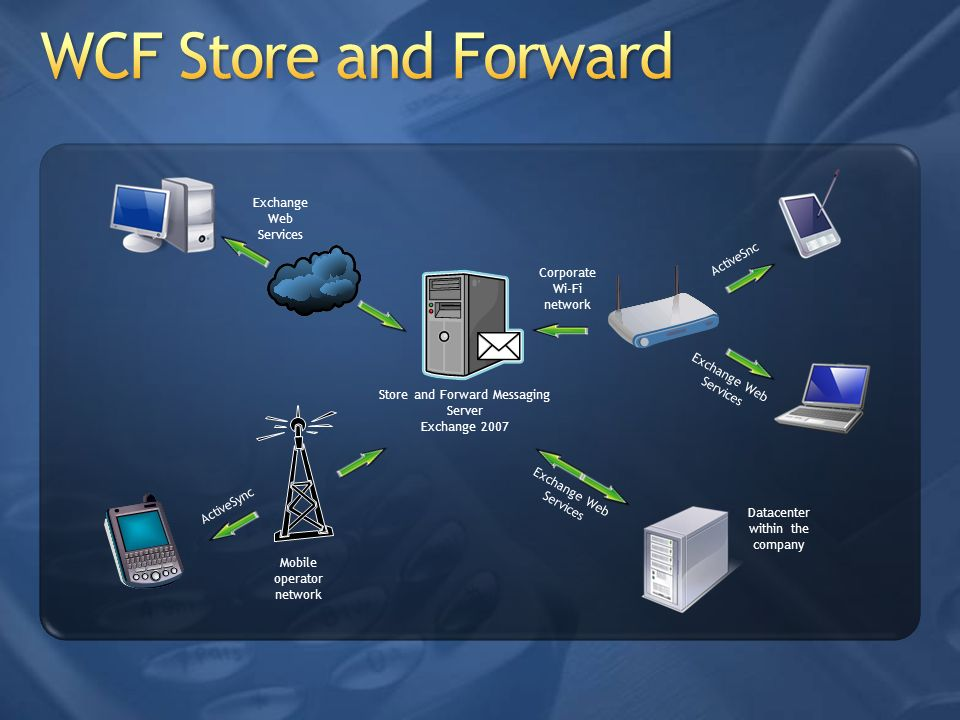 Store and Forward Messaging Server Exchange 2007 Exchange Web Services Exchange Web Services Datacenter within the company Exchange Web Services Activ