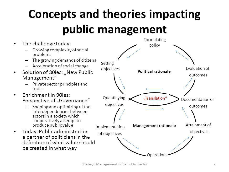 Concepts and theories impacting public management The challenge today: – Growing complexity of social problems – The growing demands of citizens – Acc