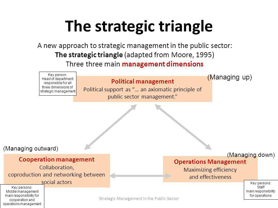 The strategic triangle A new approach to strategic management in the public sector: The strategic triangle (adapted from Moore, 1995) Three three main