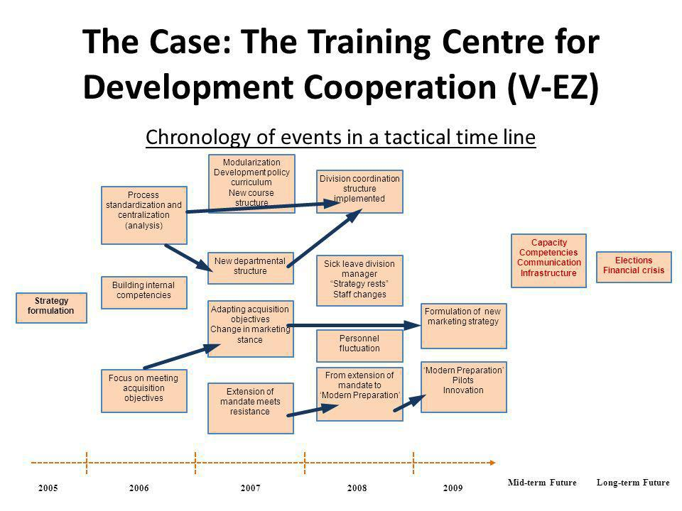The Case: The Training Centre for Development Cooperation (V-EZ) Chronology of events in a tactical time line 2006200720082009 Strategy formulation Pr