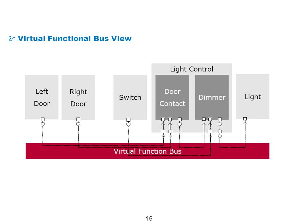 16 Example AUTOSAR System : Lighting System Virtual Functional Bus View