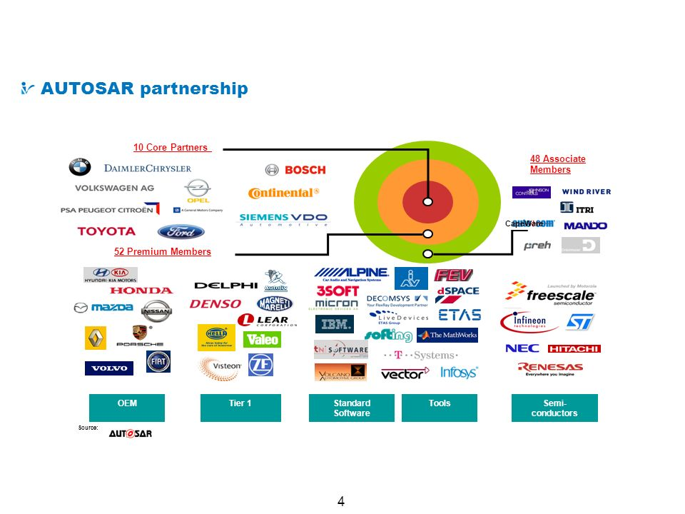 4 What is AUTOSAR AUTOSAR partnership 10 Core Partners 48 Associate Members 52 Premium Members OEMTier 1Standard Software Tools Semi- conductors CapeW
