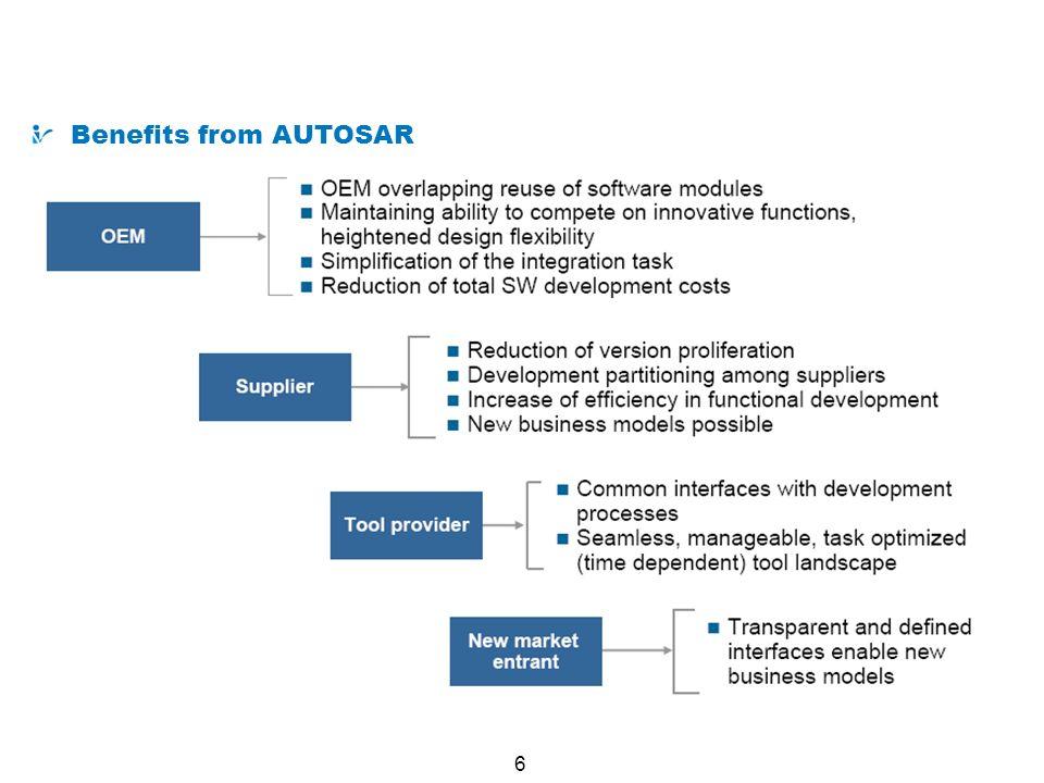 7 ECU-Hardware AUTOSAR Runtime Environment (RTE) Actuator Software Component AUTOSAR Interface Application Software Component Sensor Software Component Application Software Component..............