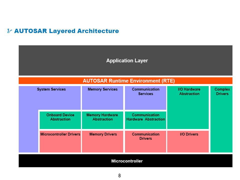 9 AUTOSAR from a Technical Point of View Methodology Derive E/E architecture from formal descriptions of soft- and hardware components Functional software is described formally in terms of software Components (SW-C).