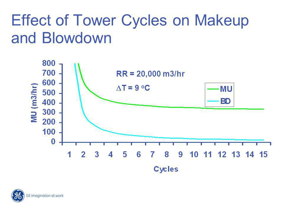 Limitations on Cycles Chemical Hydraulic Dynamic