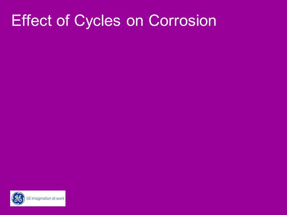 Factors Affecting Corrosion Conductivity Acidic Anions e.g.