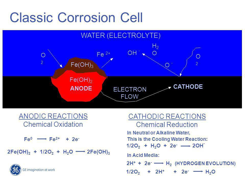 Factors Affecting Corrosion- Conductivity