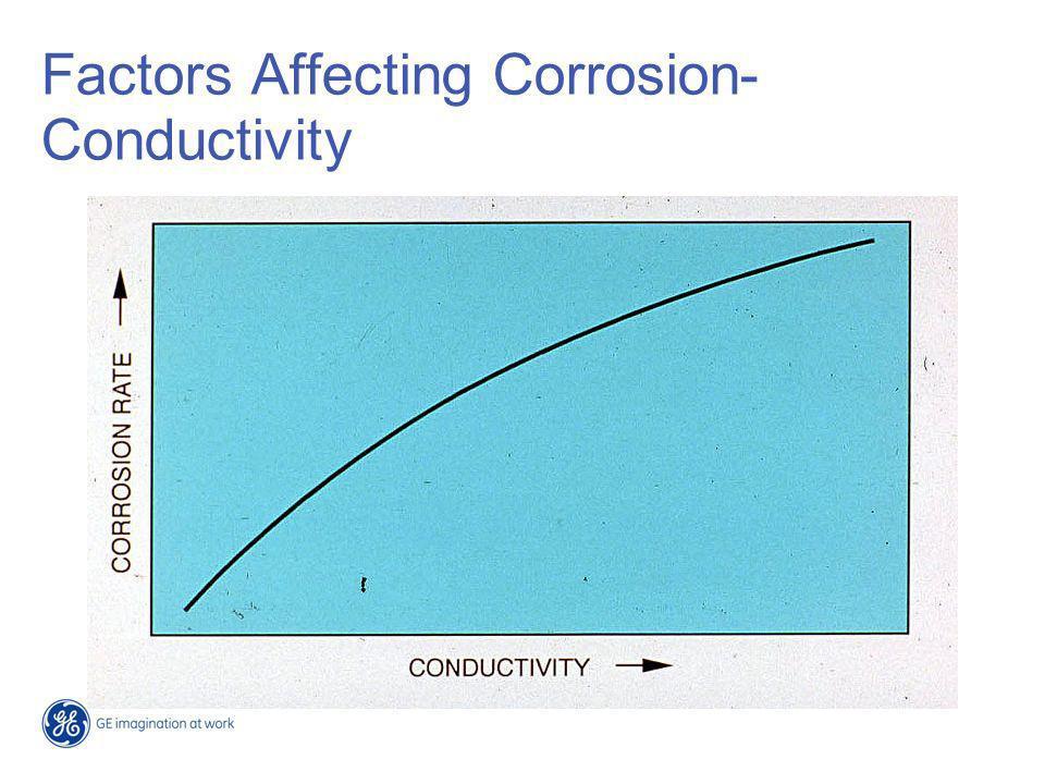 Effect of Acidic Anions