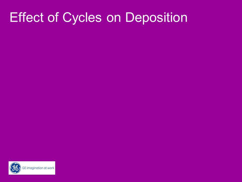 Types of Deposition Scaling –Mineral Scale –Increased risk with increased cycles Fouling (see later) –Suspended Matter –Corrosion Products –Biological