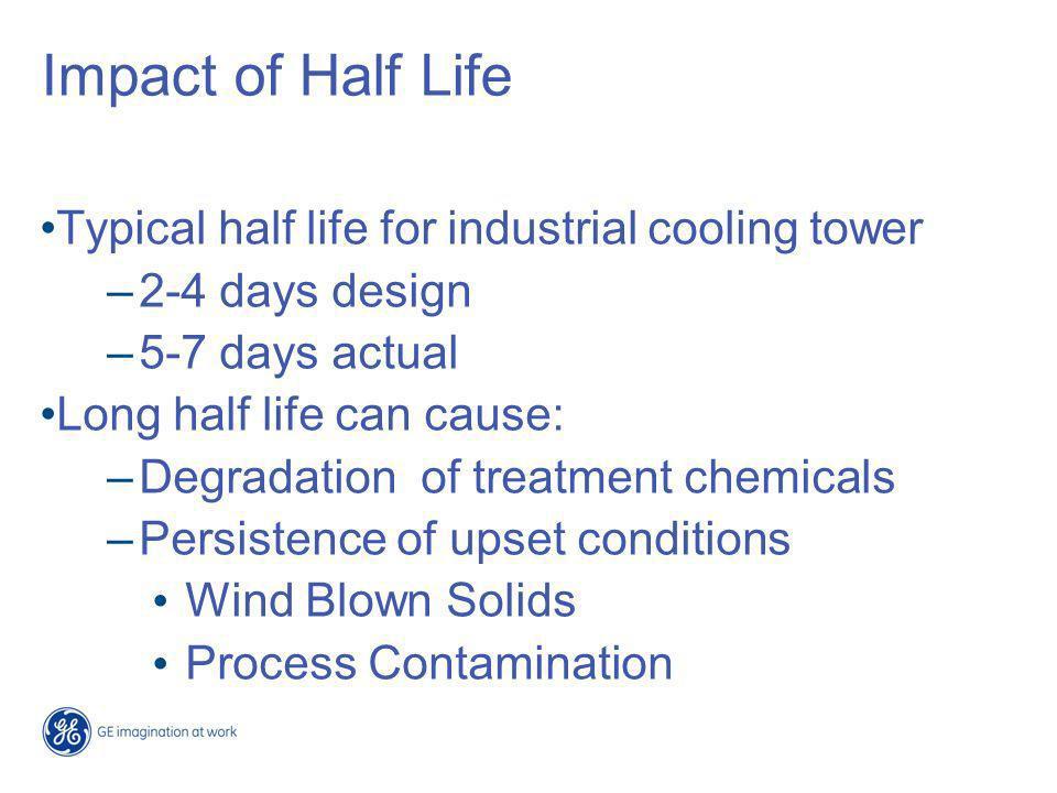 Copper Corrosion Inhibitors