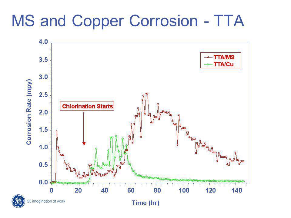 Copper Corrosion Test - HRA