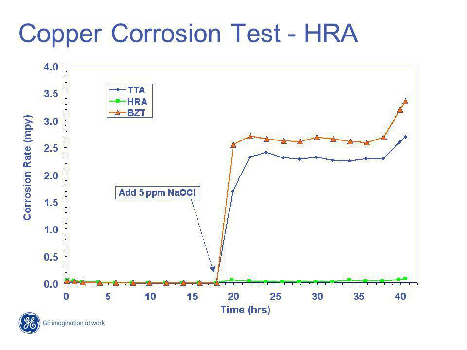 MS and Copper Corrosion - HRA