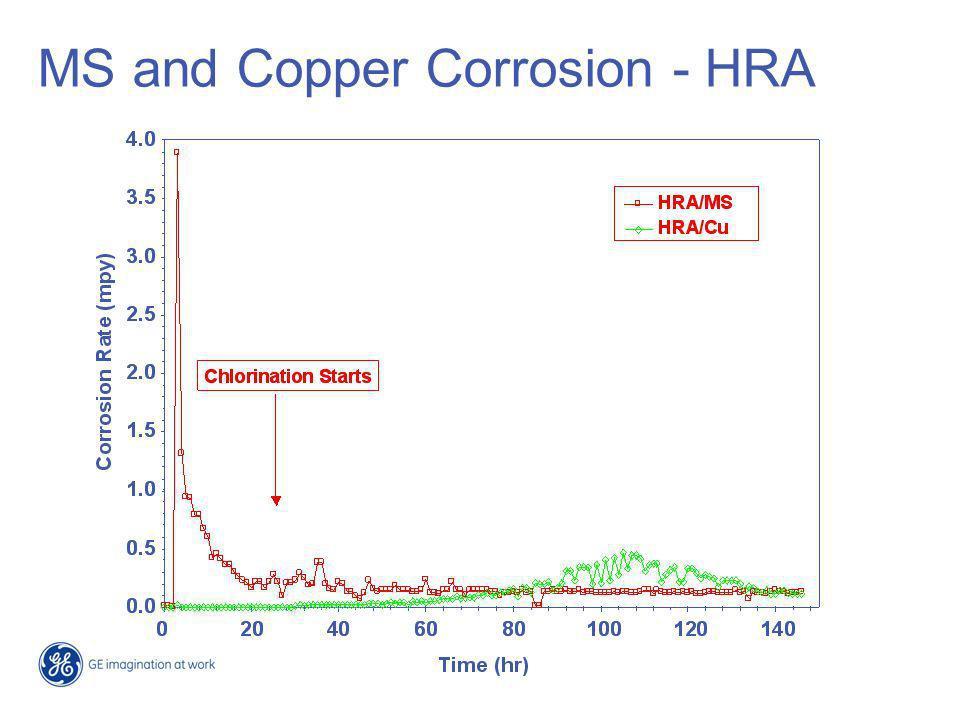 CaCO 3 Scale Inhibitors