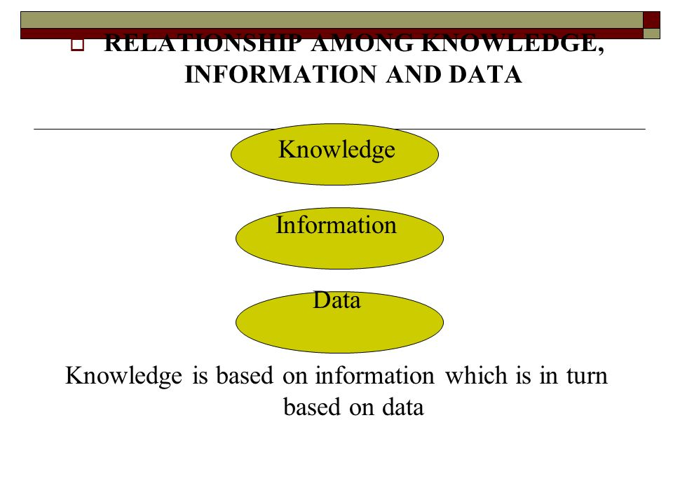 RELATIONSHIP AMONG KNOWLEDGE, INFORMATION AND DATA Knowledge Information Data Knowledge is based on information which is in turn based on data