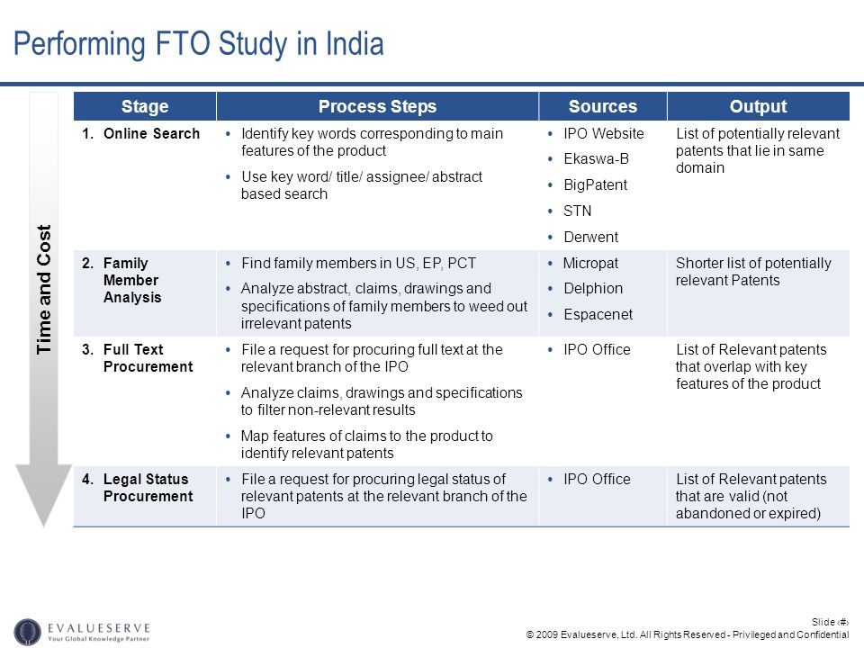 © 2009 Evalueserve, Ltd. All Rights Reserved - Privileged and Confidential Slide 38 Performing FTO Study in India StageProcess StepsSourcesOutput 1. O