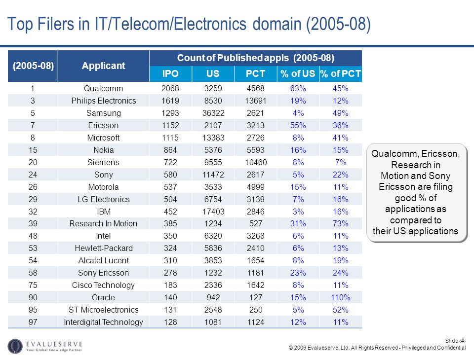 © 2009 Evalueserve, Ltd. All Rights Reserved - Privileged and Confidential Slide 6 Top Filers in IT/Telecom/Electronics domain (2005-08) (2005-08)Appl