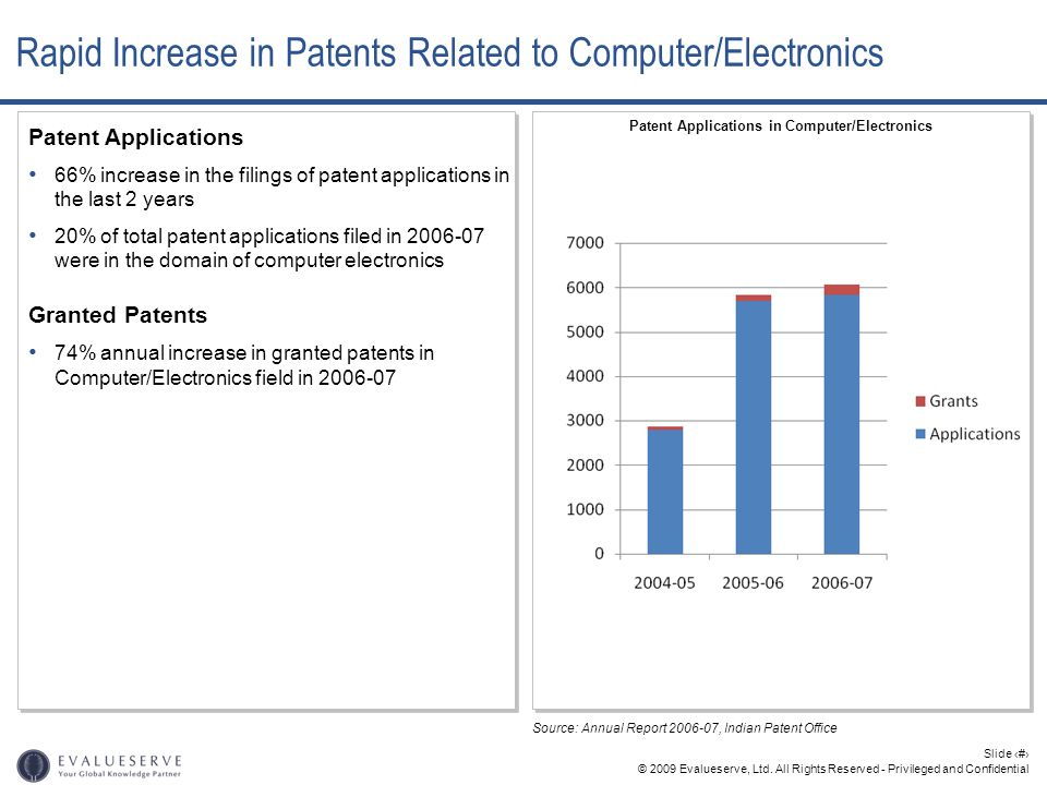 © 2009 Evalueserve, Ltd. All Rights Reserved - Privileged and Confidential Slide 7 Patent Applications 66% increase in the filings of patent applicati