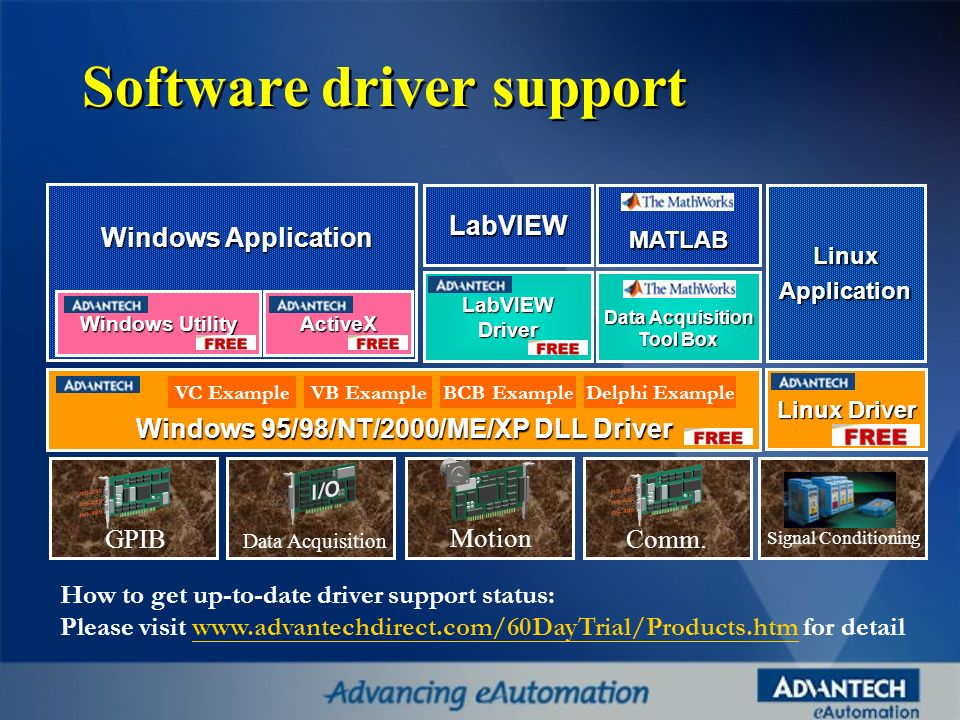Software driver support OCX Linux Driver LinuxApplication Windows 95/98/NT/2000/ME/XP DLL Driver ActiveX LabVIEWDriver Signal Conditioning Comm. Motio