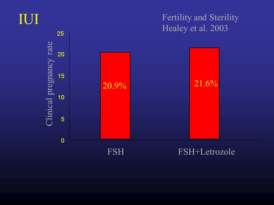 Clinical pregnancy rate Human reproduction Mitwally et al. 2003 0 5 10 15 20 25 Letrozole- FSH CC-FSH FSH-only IUI 19.1% 18.7% 10.5%