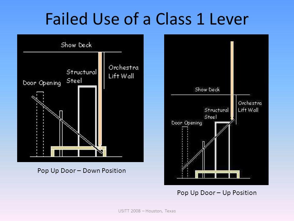 Failed Use of a Class 1 Lever USITT 2008 – Houston, Texas Pop Up Door – Down Position Pop Up Door – Up Position