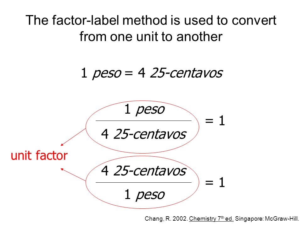 The factor-label method is used to convert from one unit to another 1 peso = 4 25-centavos 1 peso 4 25-centavos = 1 1 peso 4 25-centavos = 1 unit factor Chang, R.