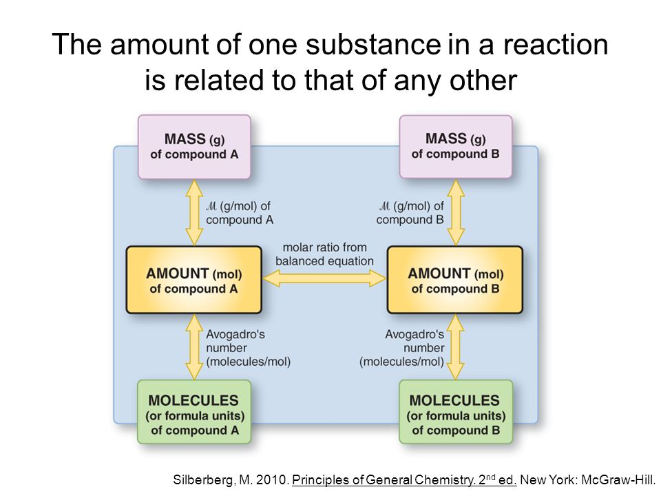 The amount of one substance in a reaction is related to that of any other Silberberg, M.