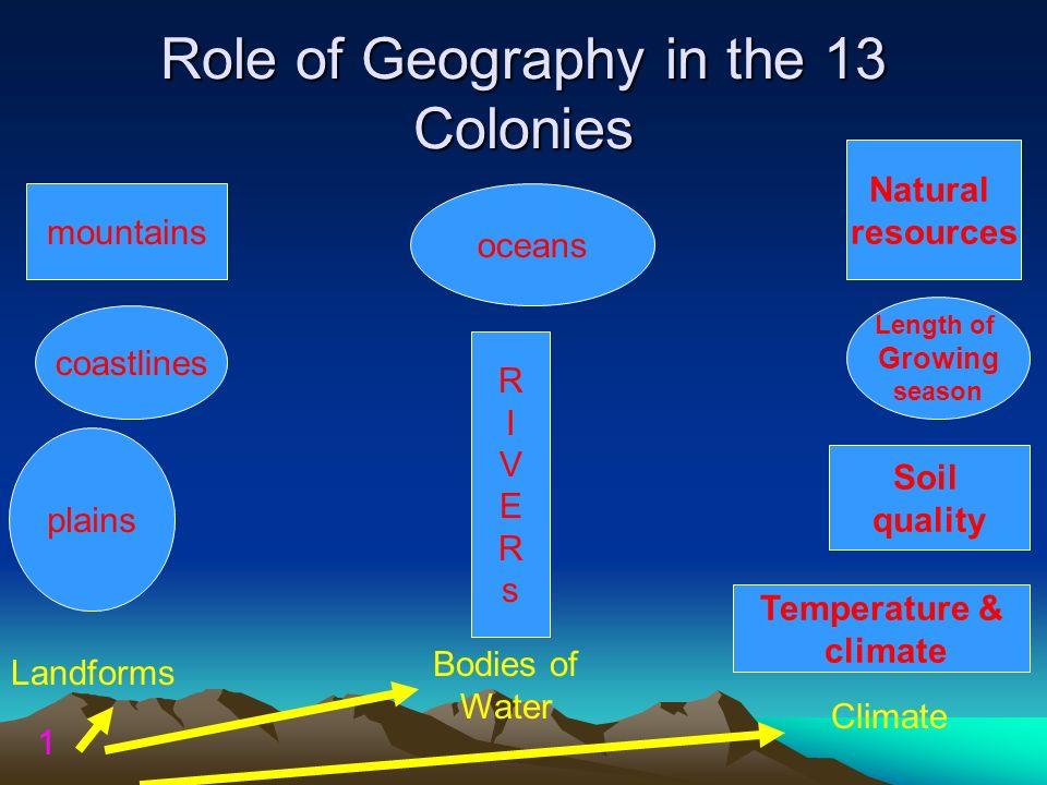 Role of Geography in the 13 Colonies mountains plains RIVERsRIVERs oceans Natural resources coastlines Temperature & climate Soil quality Length of Gr
