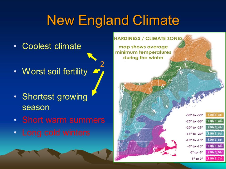 New England Climate Coolest climate Worst soil fertility Shortest growing season Short warm summers Long cold winters 2