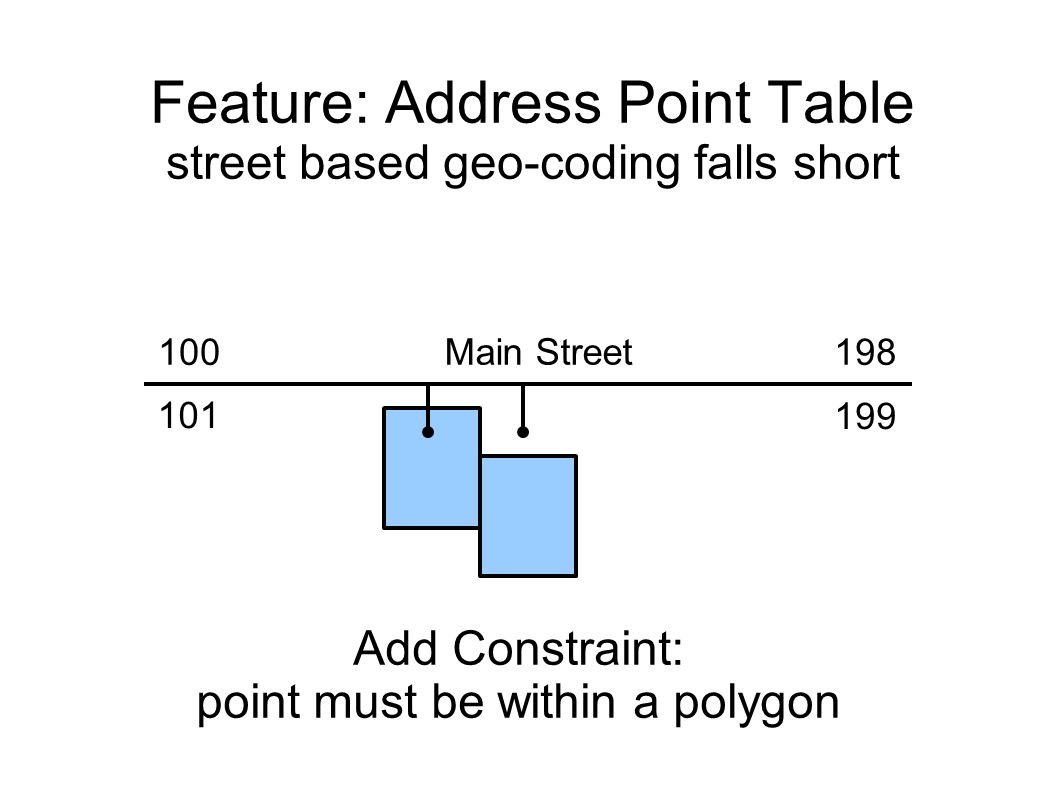 Feature: Address Point Table street based geo-coding falls short Main Street 198100 101 199 Add Constraint: point must be within a polygon
