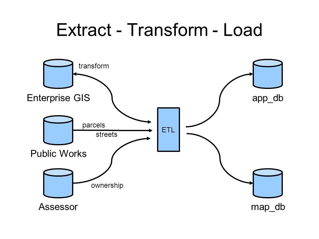 Extract - Transform - Load ETL app_db map_db Public Works parcels streets Assessor ownership Enterprise GIS transform