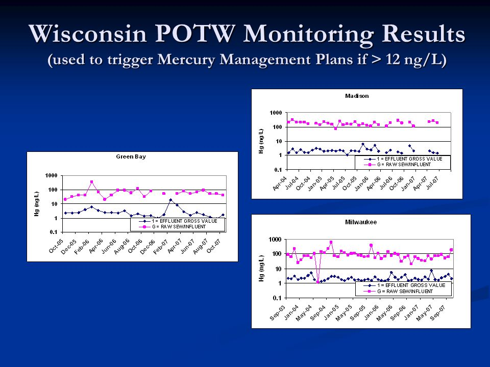 Wisconsin POTW Monitoring Results (used to trigger Mercury Management Plans if > 12 ng/L)