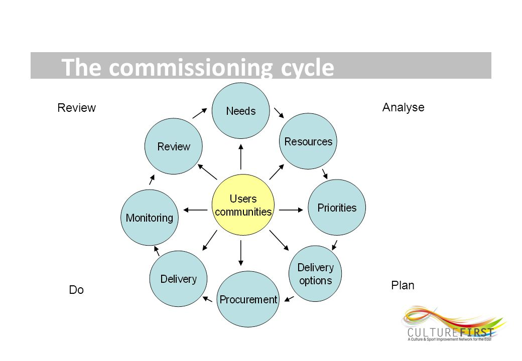 The commissioning cycle Review Analyse Do Plan