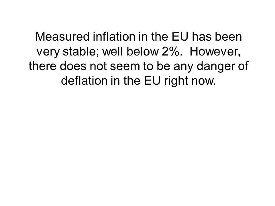Measured inflation in the EU has been very stable; well below 2%.